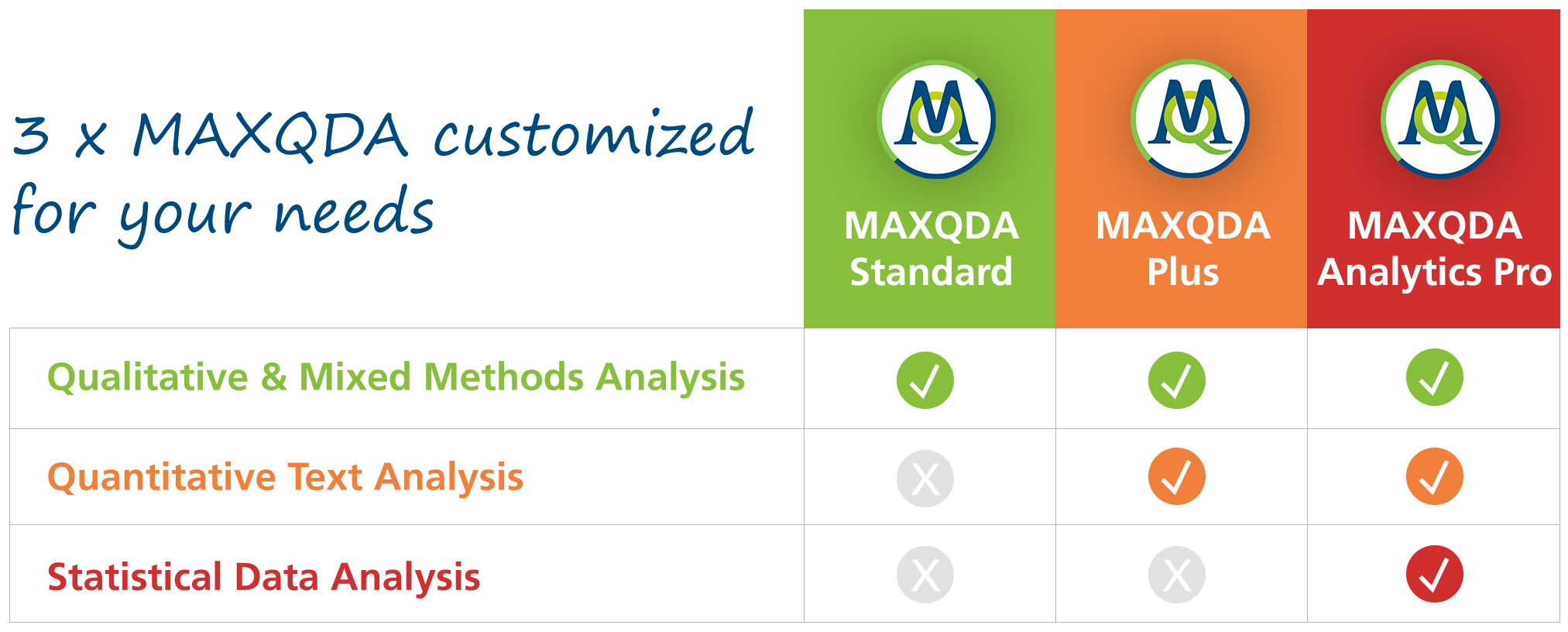 MAXQDA Product Comparison